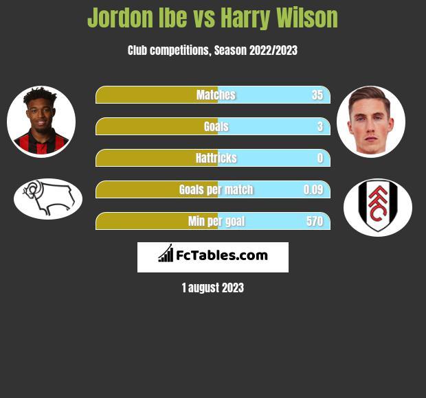 Jordon Ibe vs Harry Wilson infographic