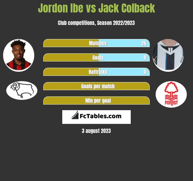 Jordon Ibe vs Jack Colback infographic