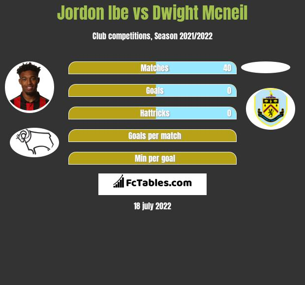 Jordon Ibe vs Dwight Mcneil infographic