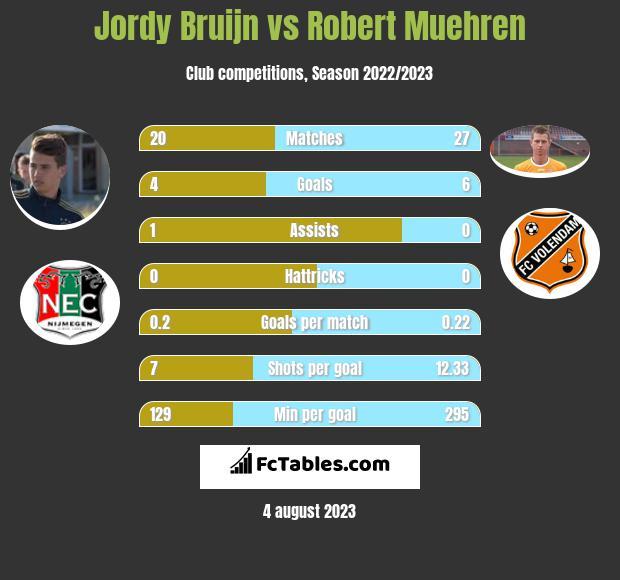Jordy Bruijn vs Robert Muehren h2h player stats