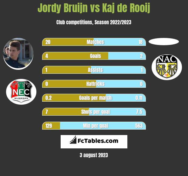 Jordy Bruijn vs Kaj de Rooij h2h player stats
