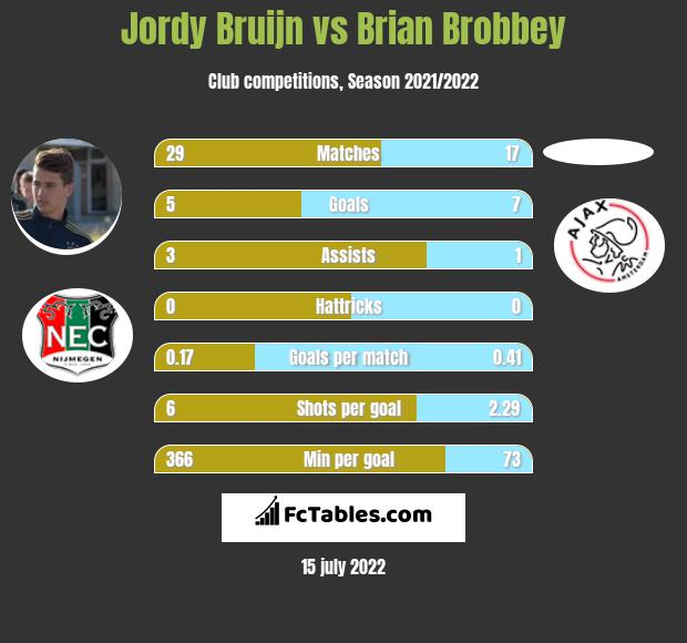 Jordy Bruijn vs Brian Brobbey h2h player stats