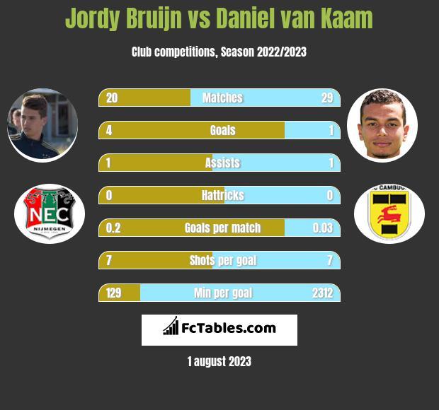 Jordy Bruijn vs Daniel van Kaam infographic