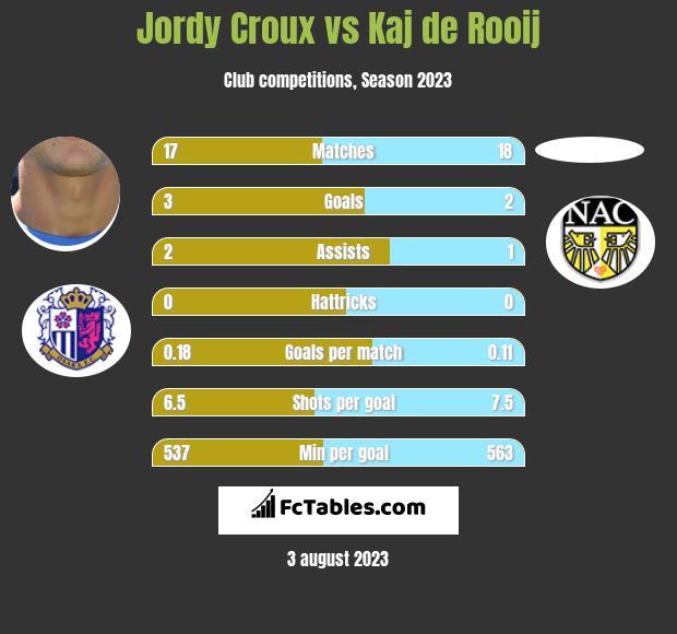 Jordy Croux vs Kaj de Rooij h2h player stats