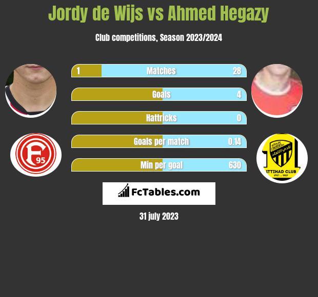 Jordy de Wijs vs Ahmed Hegazy infographic