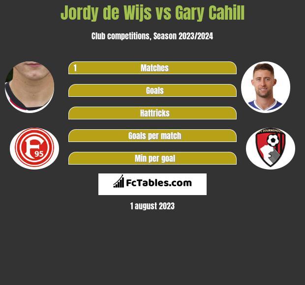 Jordy de Wijs vs Gary Cahill infographic