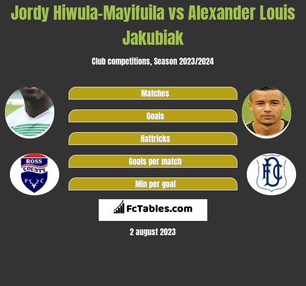 Jordy Hiwula-Mayifuila vs Alexander Louis Jakubiak h2h player stats