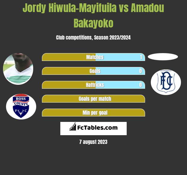 Jordy Hiwula-Mayifuila vs Amadou Bakayoko infographic