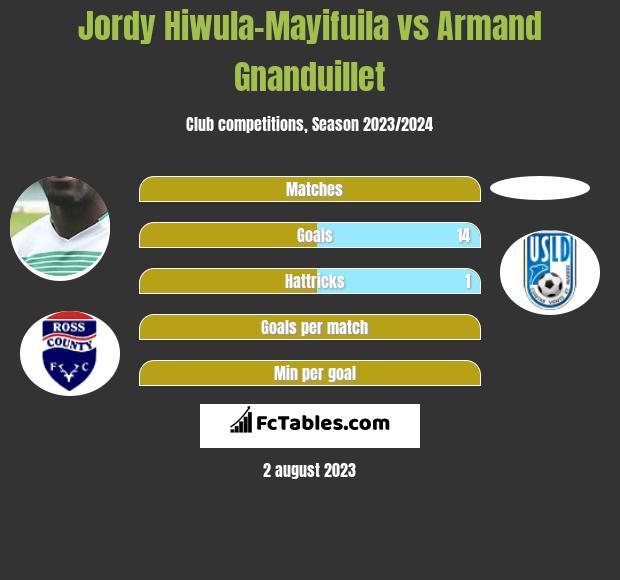 Jordy Hiwula-Mayifuila vs Armand Gnanduillet infographic