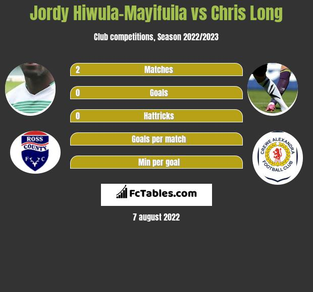 Jordy Hiwula-Mayifuila vs Chris Long infographic