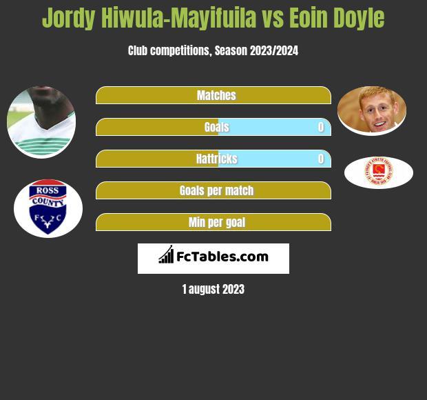 Jordy Hiwula-Mayifuila vs Eoin Doyle h2h player stats
