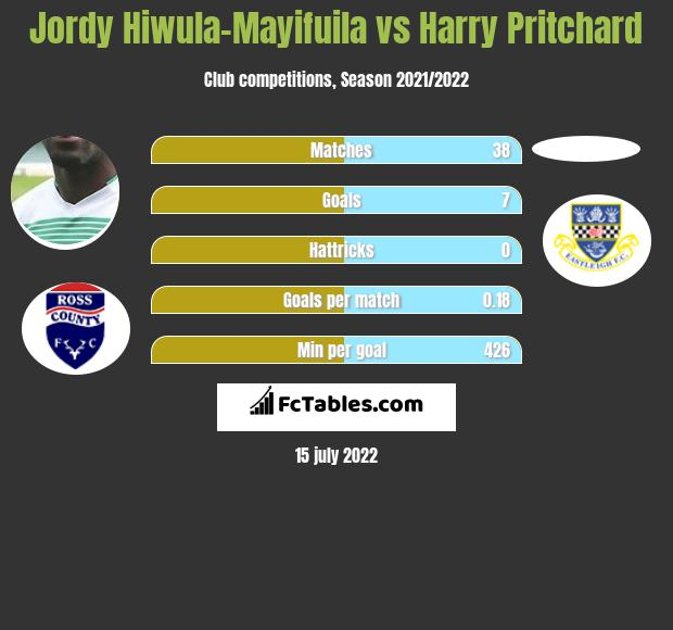Jordy Hiwula-Mayifuila vs Harry Pritchard infographic