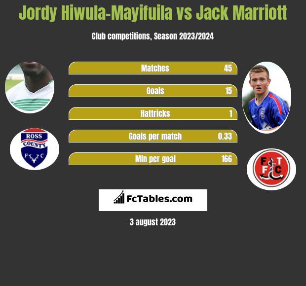 Jordy Hiwula-Mayifuila vs Jack Marriott