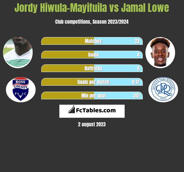 Jordy Hiwula-Mayifuila vs Jamal Lowe h2h player stats