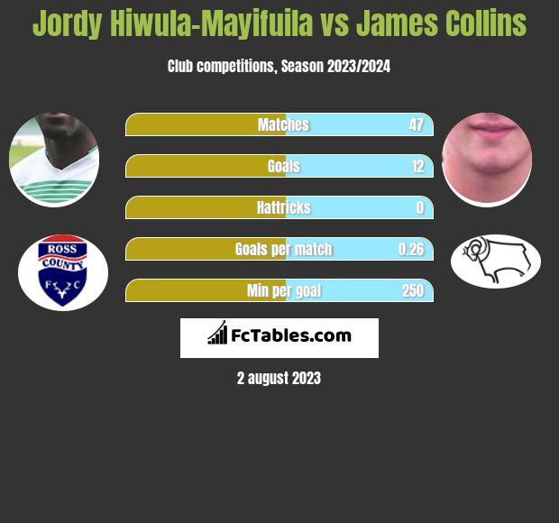 Jordy Hiwula-Mayifuila vs James Collins h2h player stats