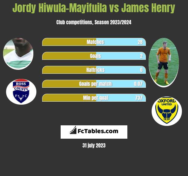 Jordy Hiwula-Mayifuila vs James Henry h2h player stats