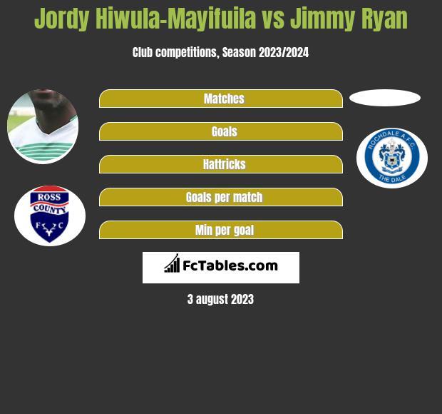 Jordy Hiwula-Mayifuila vs Jimmy Ryan infographic