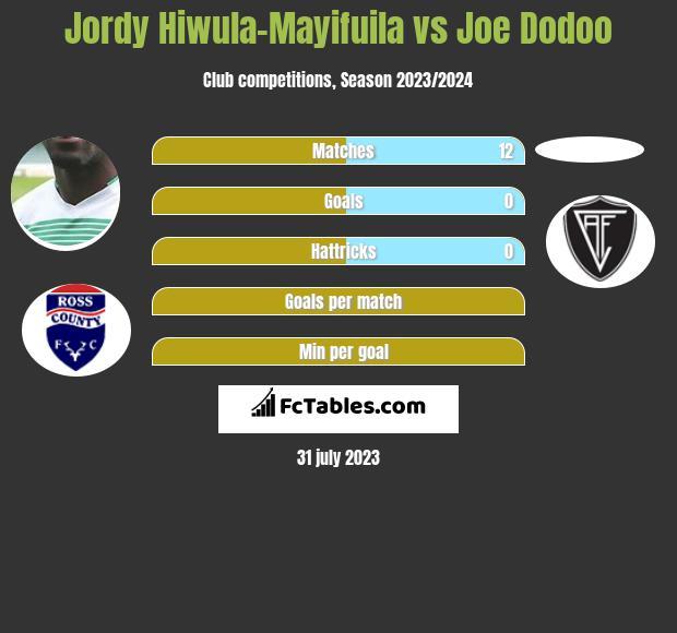 Jordy Hiwula-Mayifuila vs Joe Dodoo infographic