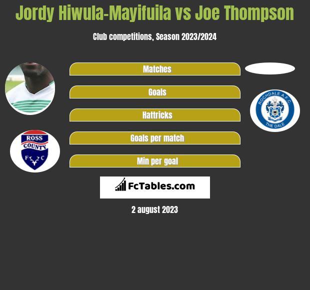 Jordy Hiwula-Mayifuila vs Joe Thompson infographic