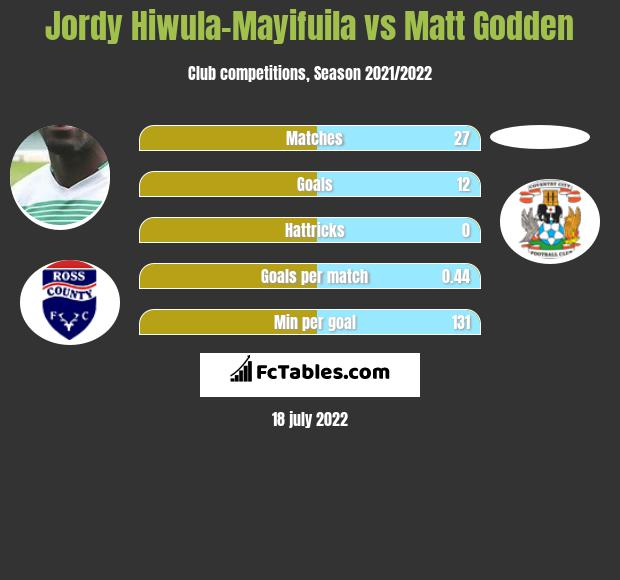 Jordy Hiwula-Mayifuila vs Matt Godden h2h player stats