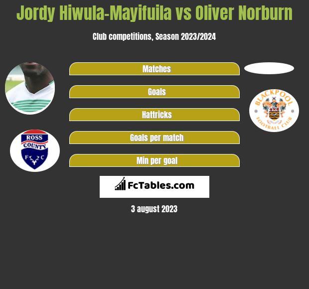 Jordy Hiwula-Mayifuila vs Oliver Norburn infographic