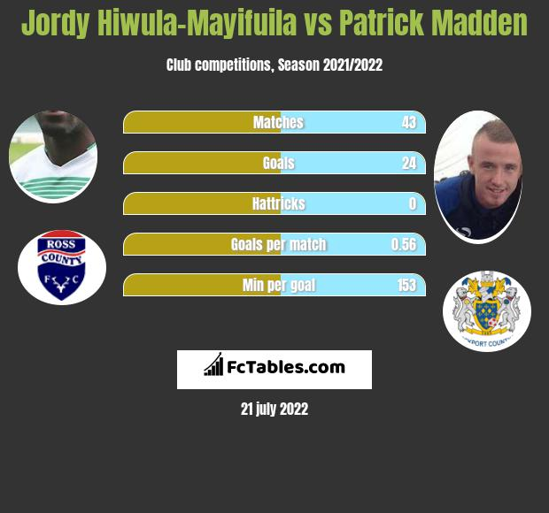 Jordy Hiwula-Mayifuila vs Patrick Madden infographic