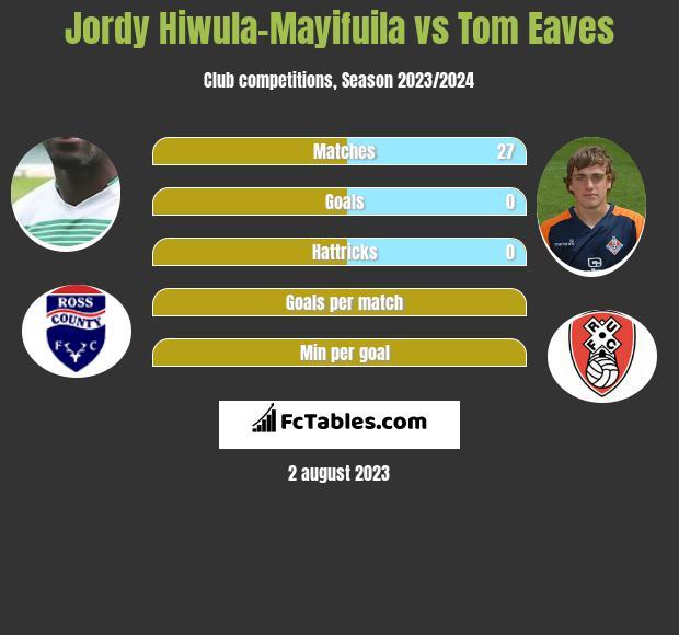 Jordy Hiwula-Mayifuila vs Tom Eaves