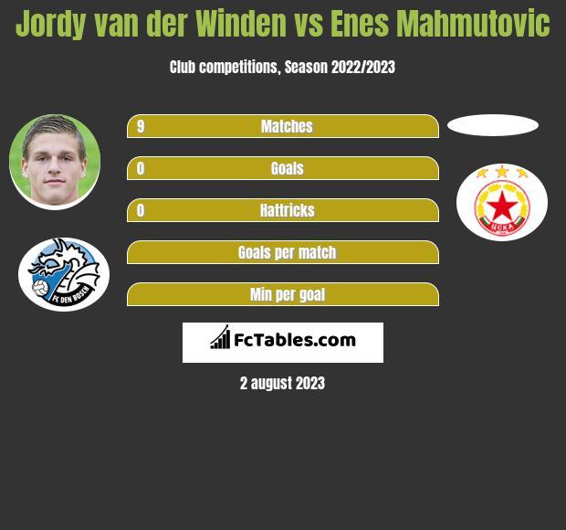 Jordy van der Winden vs Enes Mahmutovic infographic
