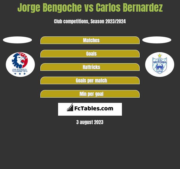 Jorge Bengoche vs Carlos Bernardez h2h player stats