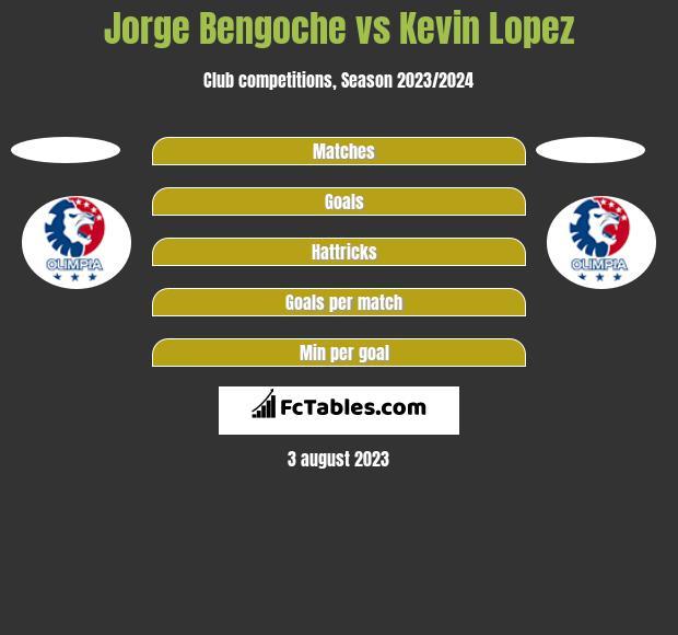 Jorge Bengoche vs Kevin Lopez h2h player stats