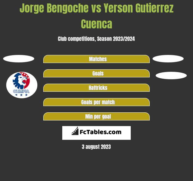 Jorge Bengoche vs Yerson Gutierrez Cuenca h2h player stats