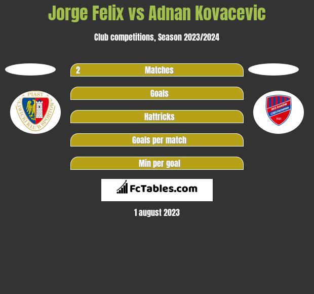 Jorge Felix vs Adnan Kovacevic h2h player stats