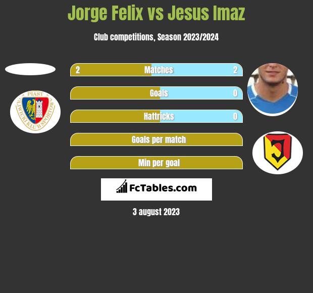 Jorge Felix vs Jesus Imaz h2h player stats