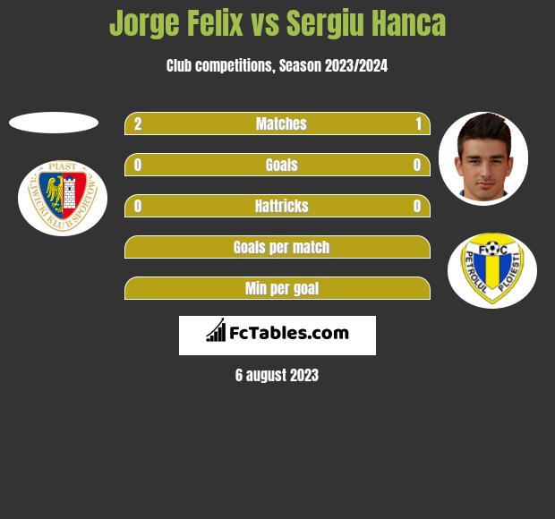 Jorge Felix vs Sergiu Hanca h2h player stats
