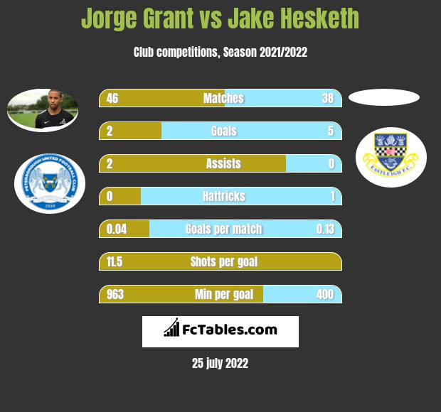 Jorge Grant vs Jake Hesketh infographic