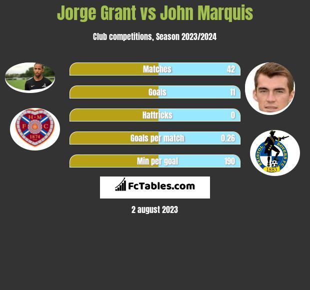 Jorge Grant vs John Marquis h2h player stats
