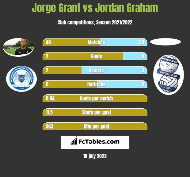 Jorge Grant vs Jordan Graham h2h player stats
