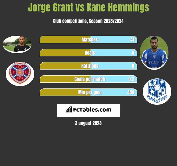 Jorge Grant vs Kane Hemmings h2h player stats