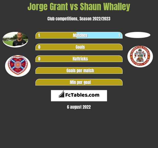 Jorge Grant vs Shaun Whalley h2h player stats