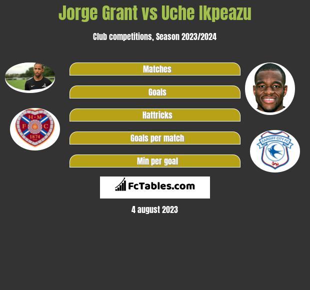 Jorge Grant vs Uche Ikpeazu h2h player stats