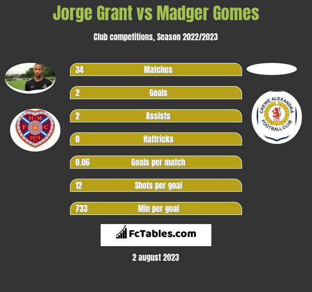 Jorge Grant vs Madger Gomes infographic