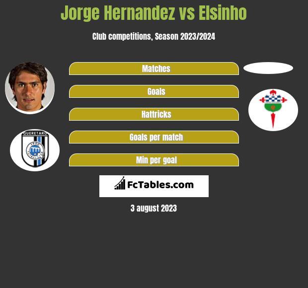 Jorge Hernandez vs Elsinho infographic