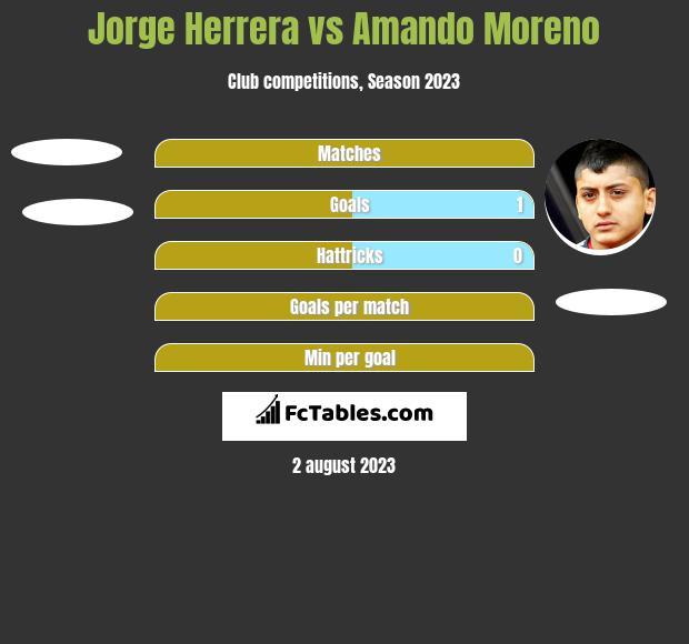 Jorge Herrera vs Amando Moreno h2h player stats
