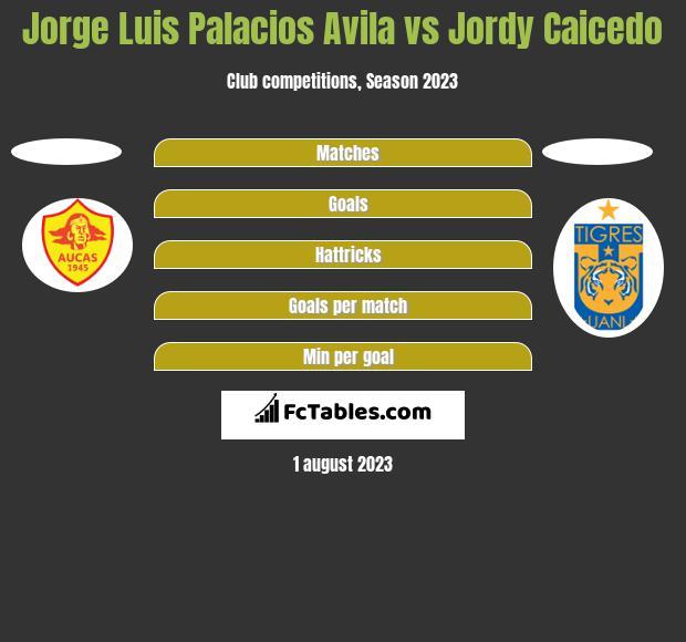 Jorge Luis Palacios Avila vs Jordy Caicedo h2h player stats