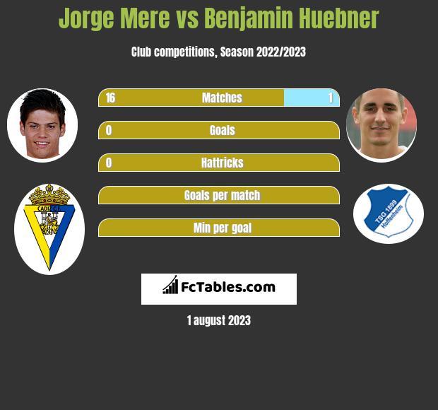 Jorge Mere vs Benjamin Huebner infographic