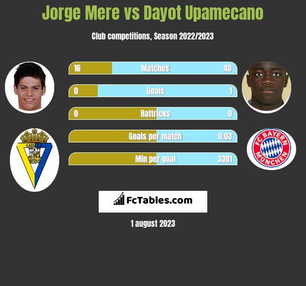 Jorge Mere vs Dayot Upamecano infographic