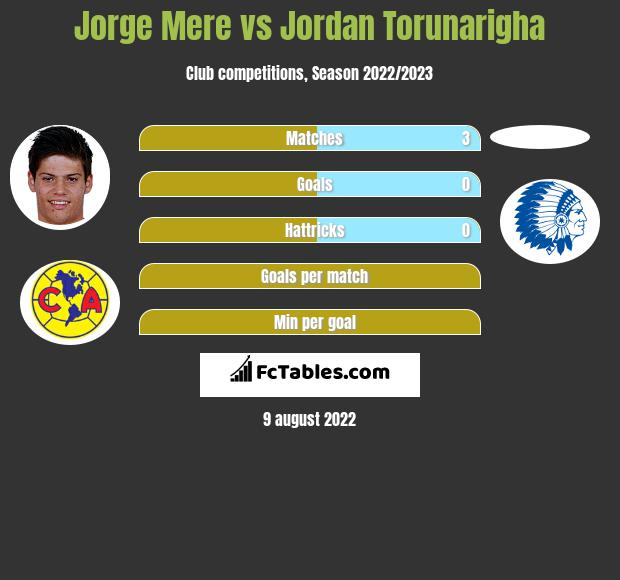 Jorge Mere infographic statistics for Hertha Berlin
