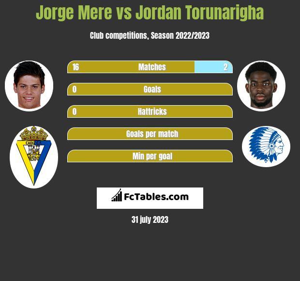 Jorge Mere vs Jordan Torunarigha infographic