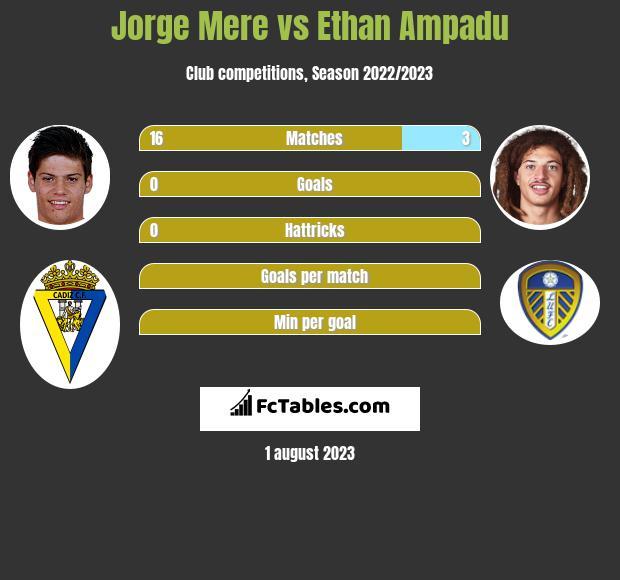 Jorge Mere vs Ethan Ampadu infographic