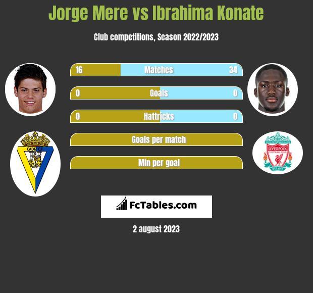 Jorge Mere vs Ibrahima Konate infographic